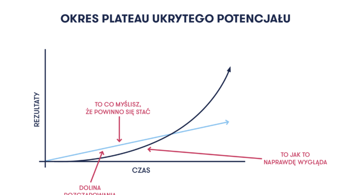 Nawyki - Klinika Chirurgii Mazan - Katowice